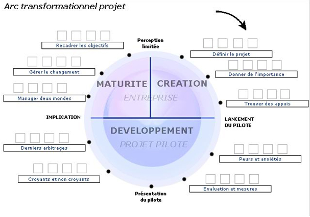 arc transformationnel projet